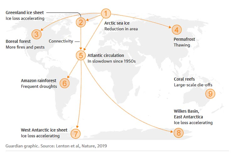 The Guardian: дев'ять точок неповернення на шляху до кліматичної катастрофи, які вже пройдені